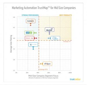 TrustMap For Mid-Size Companies_TrustRadius