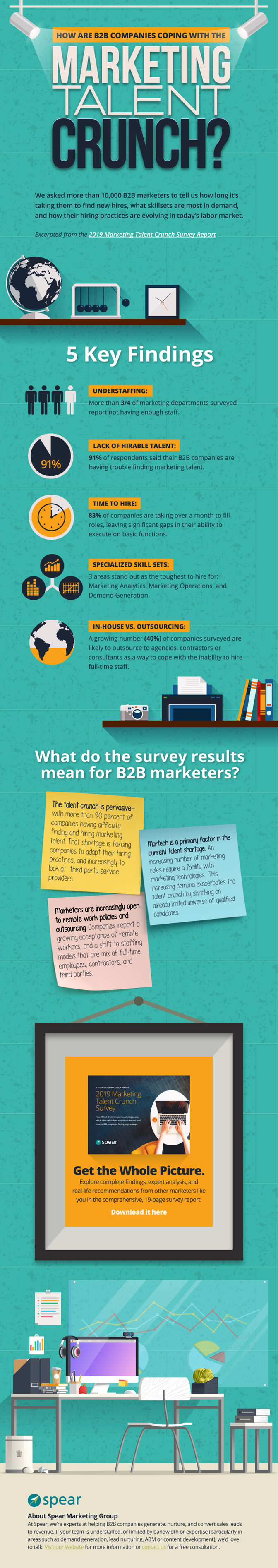 marketing talent crunch survey