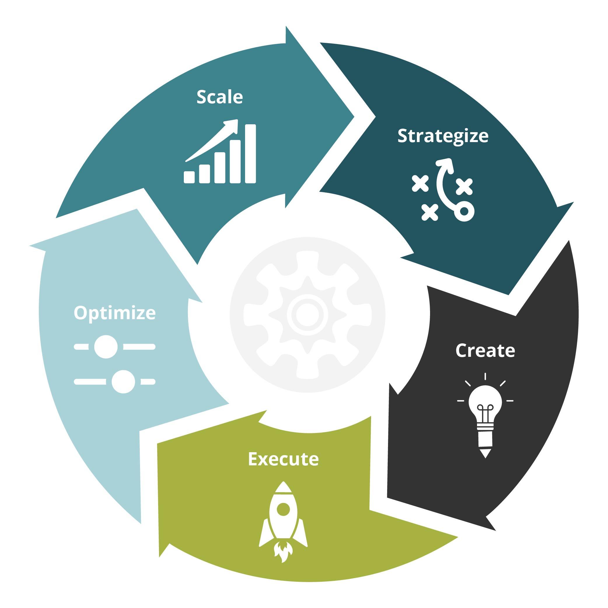 Scale, Strategize, Create, Execute, Optimize